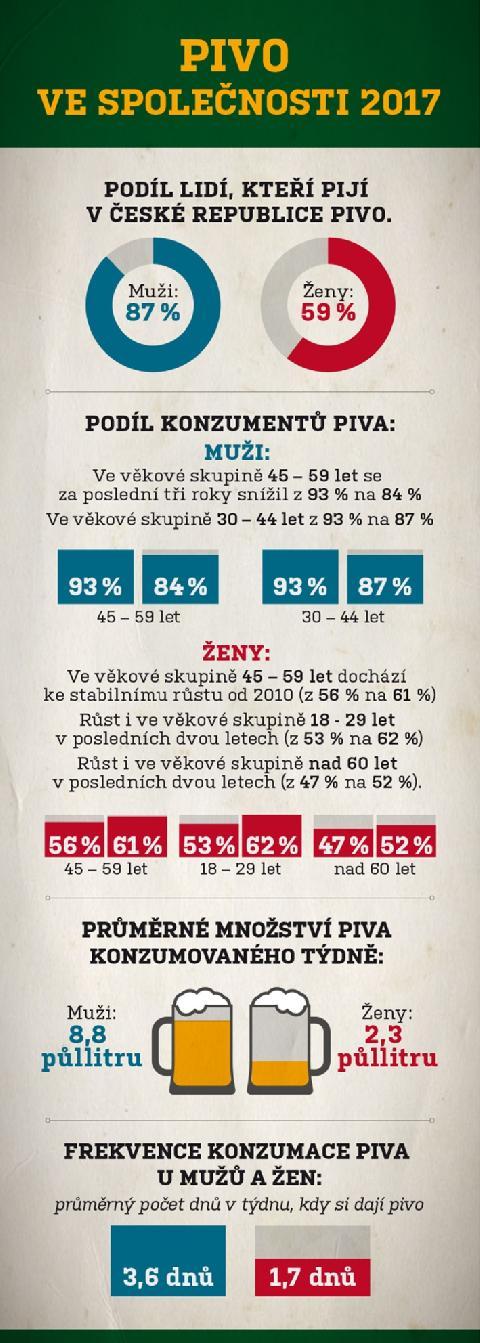 03964-infografika_pivo_v_ceske_spolecnosti.jpg