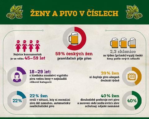 04043-Infografika_zeny_a_pivo_CSPS_v1.jpg